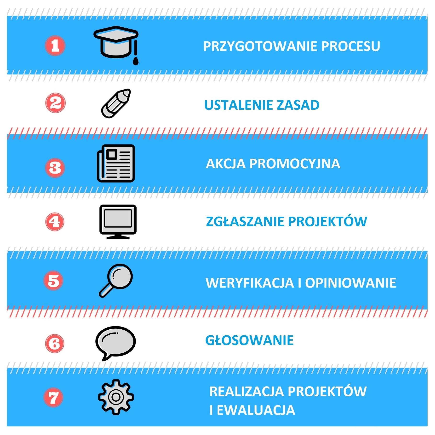 Infografika ukazująca etapy tworzenia budżetu obywatelskiego: przygotowanie procesu, ustalenie zasad, akcja promocyjna, zgłaszanie projektów, weryfikacja i opiniowanie, głosowanie, realizacja i ewaluacja.
