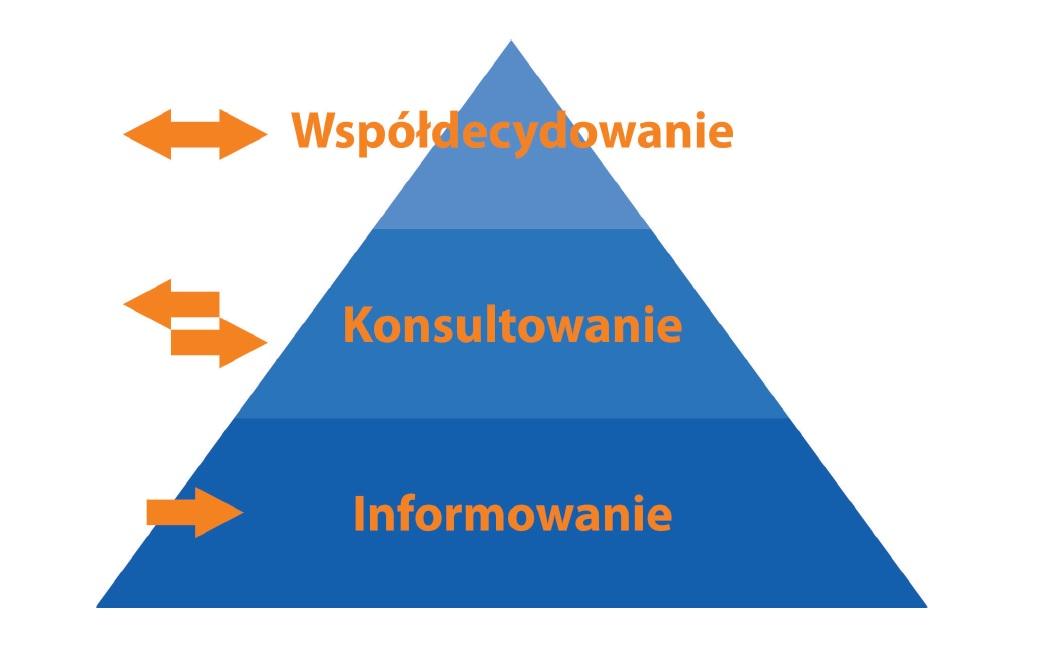 Grafika ukazująca piramidę wpływu - informowanie, konsultoanie, współdecydowanie