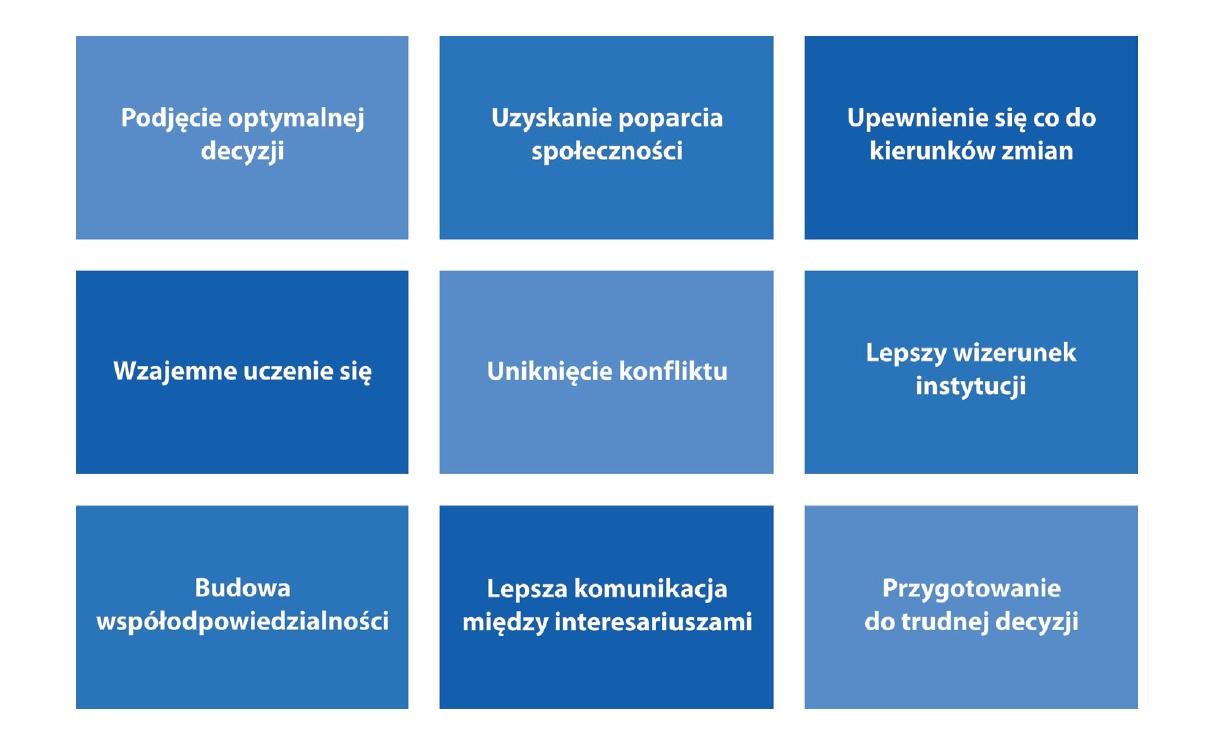 Grafika ukazująca różne motywy przeprowadzania konsultacji społecznych - treść tożsama do tekstu poniżej