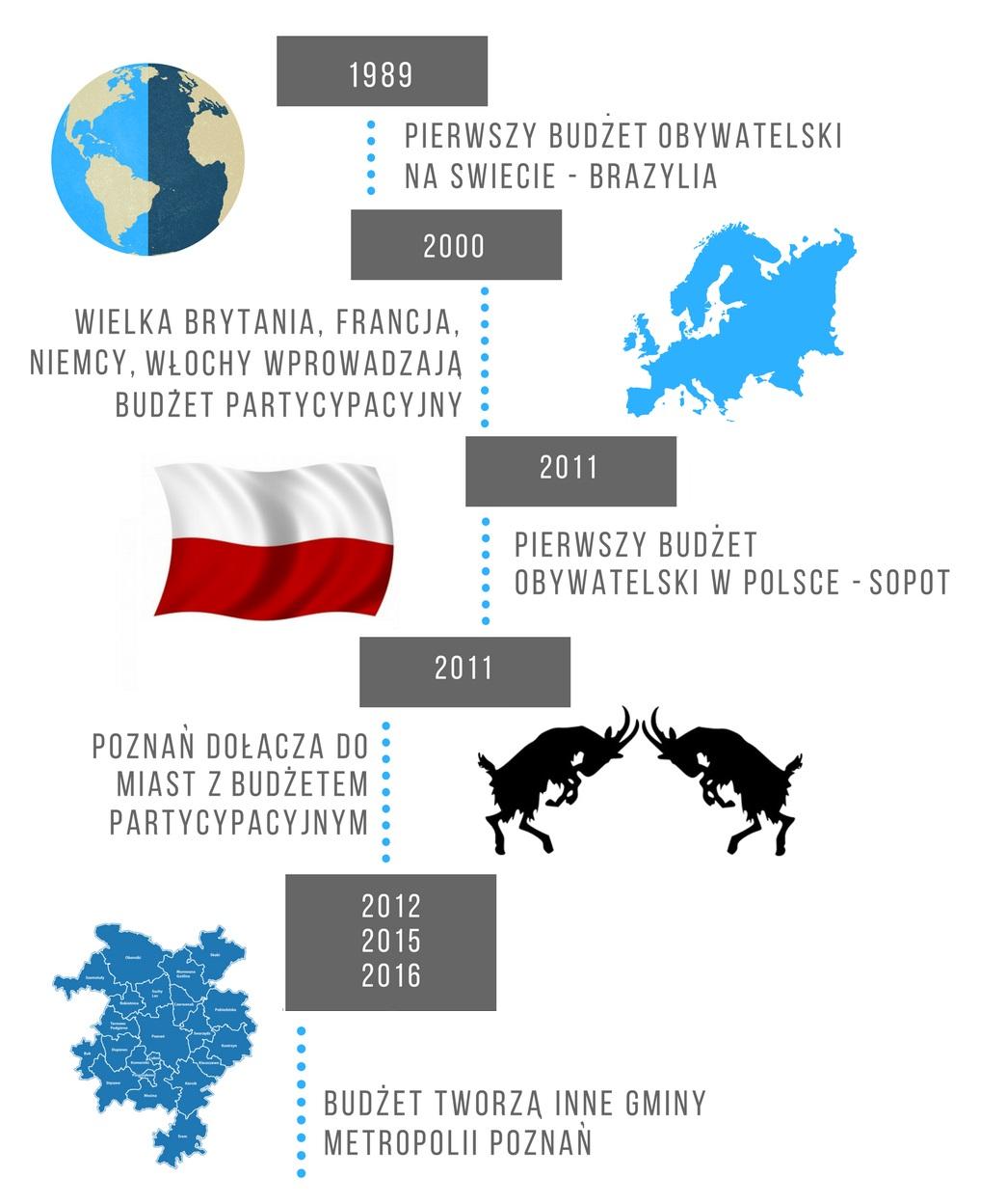 infografika prezentująca historię budżetów obywatelskich na świecie