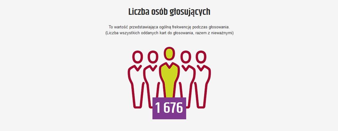 Grafika ukazująca frekwencję w głosowaniu w ramach budżetu obywatelskiego Komornik 2018