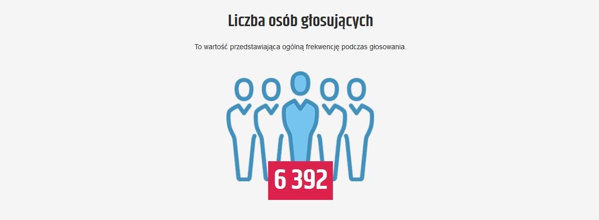 Grafika ukazująca frekwencję w głosowaniu w ramach budżetu obywatelskiego Śremu 2018