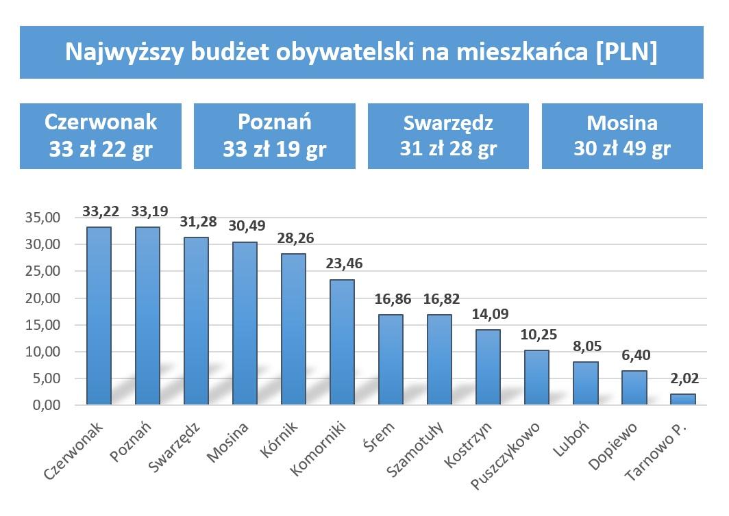 Wykres - Najwyższy budżet obywatelski na mieszkańca [PLN]