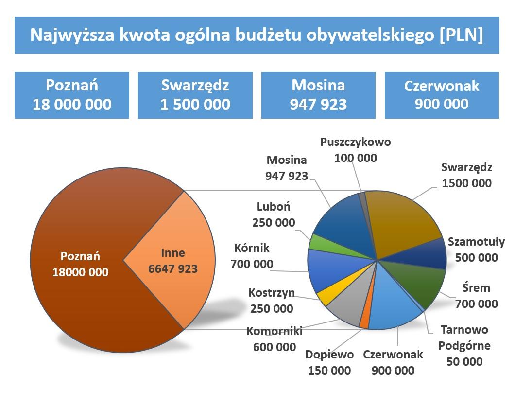 Wykres - kwoty budżetów obywatelskich w Metropolii Poznań