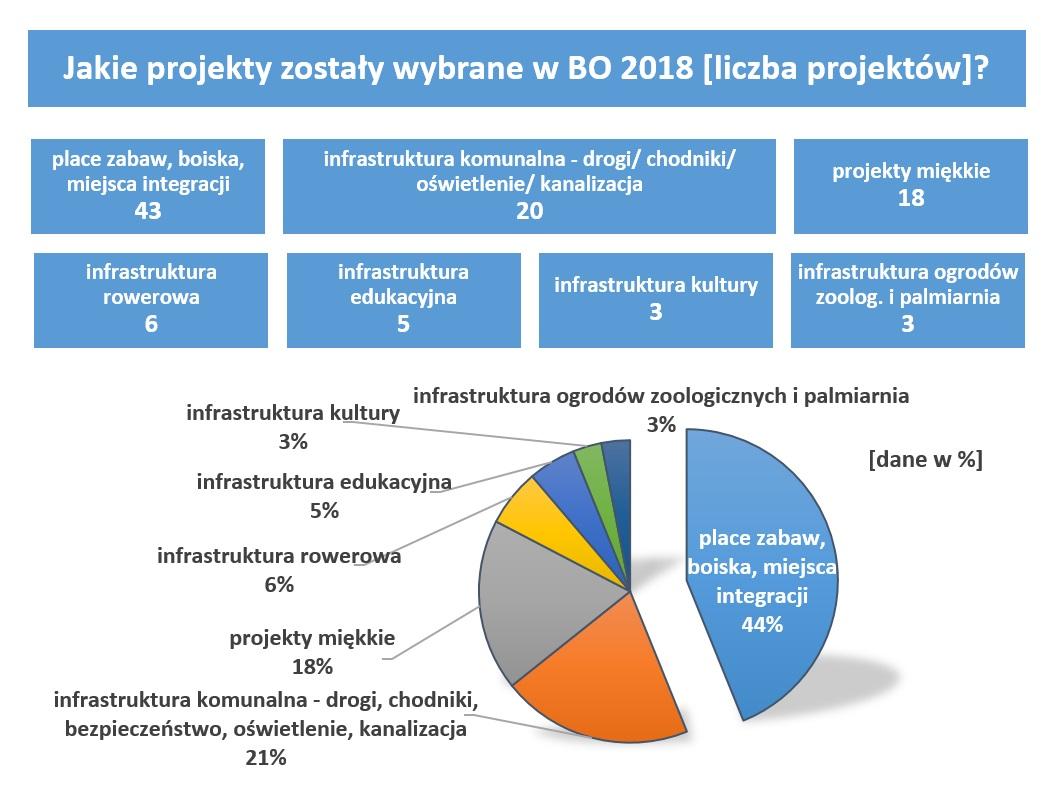 Wykres - rodzaje projektów jakie zostały wybrane w BO 2018 [liczba projektów]